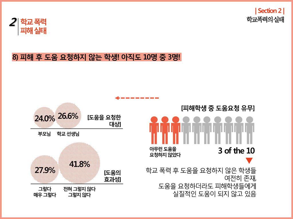 | Section 2 | 학교 폭력. 피해 실태. 2. 학교폭력의 실태. 8) 피해 후 도움 요청하지 않는 학생! 아직도 10명 중 3명! 24.0% 26.6% [도움을 요청한.